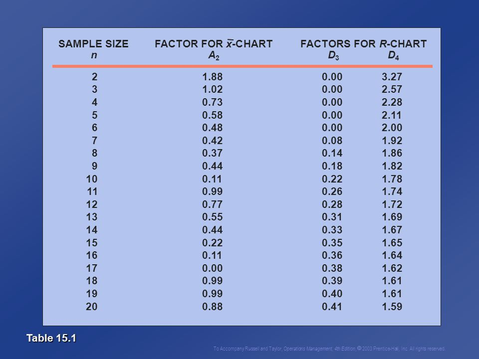 Statistical quality control ppt video online download for Factor table of 99