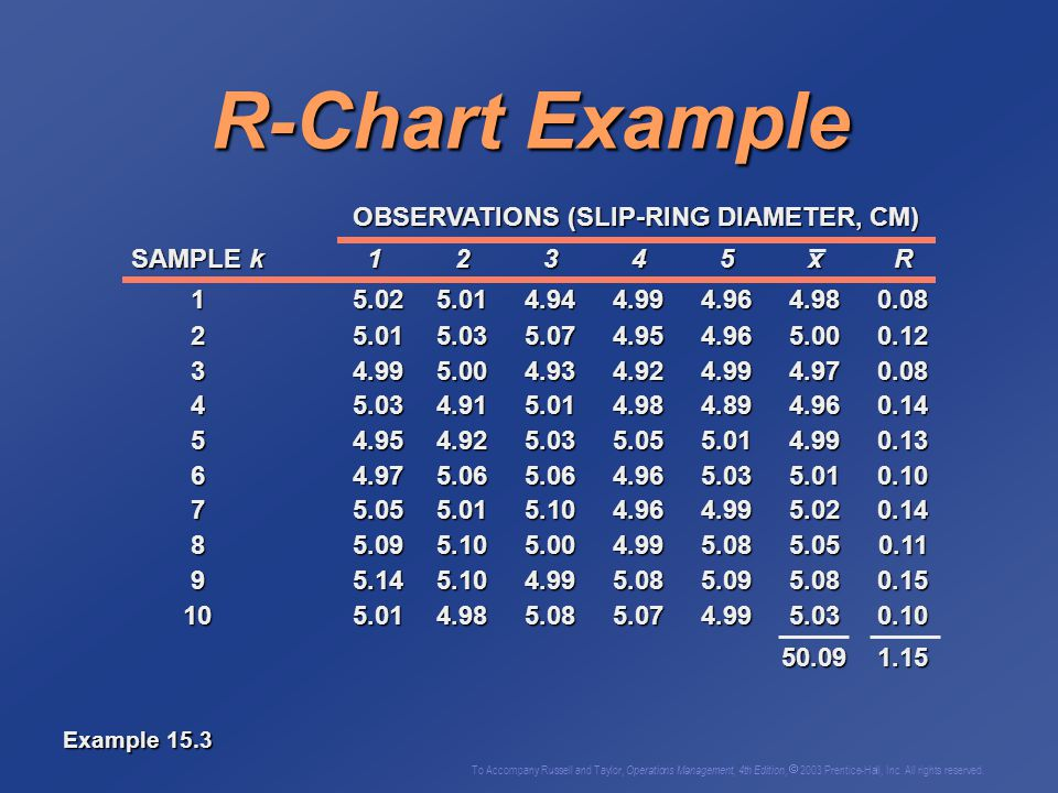 R-Chart Example OBSERVATIONS (SLIP-RING DIAMETER, CM)