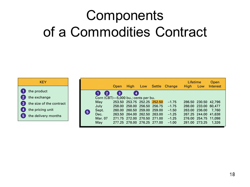 Components of a Commodities Contract