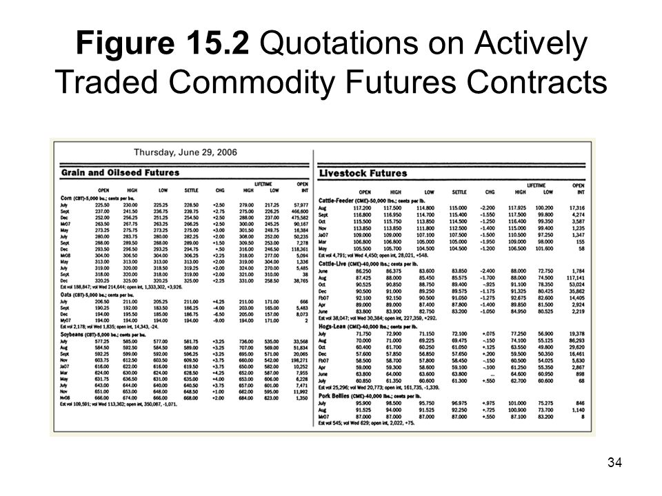 Figure 15.2 Quotations on Actively Traded Commodity Futures Contracts