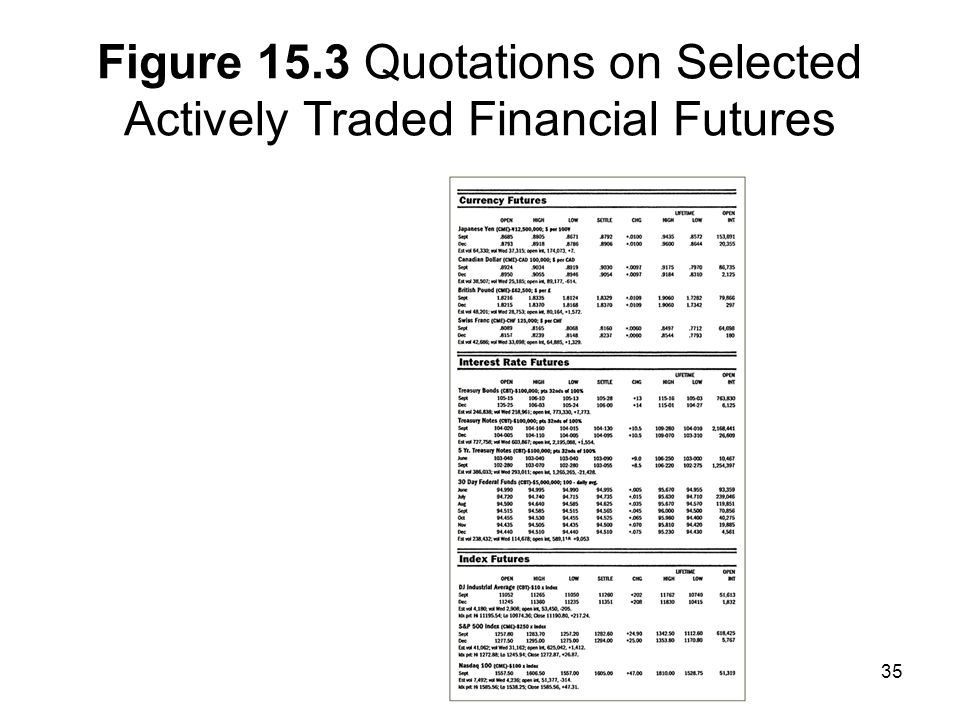 Figure 15.3 Quotations on Selected Actively Traded Financial Futures