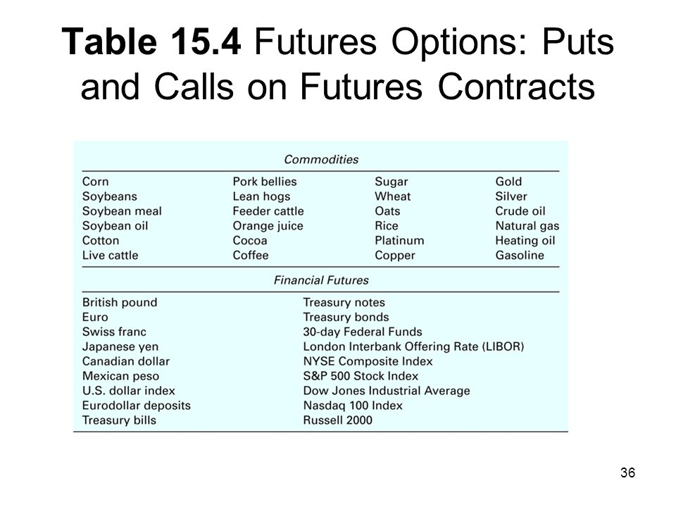 Table 15.4 Futures Options: Puts and Calls on Futures Contracts