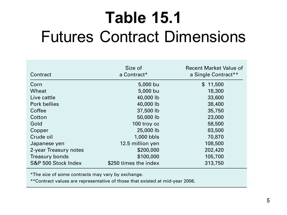 Table 15.1 Futures Contract Dimensions