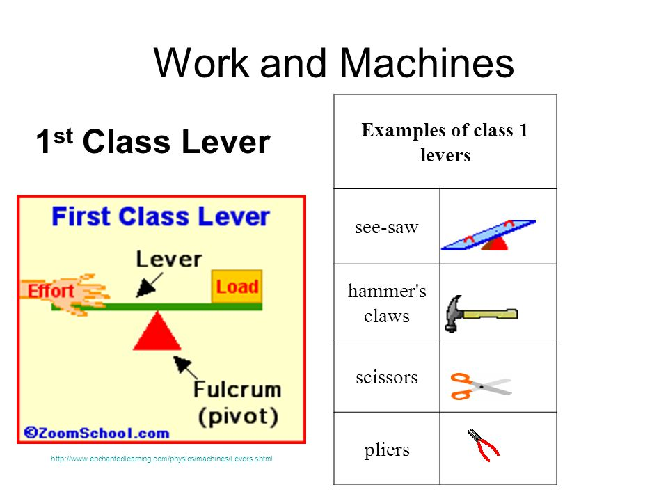 Examples of class 1 levers