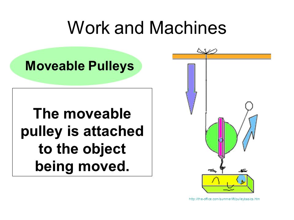 The moveable pulley is attached to the object being moved.