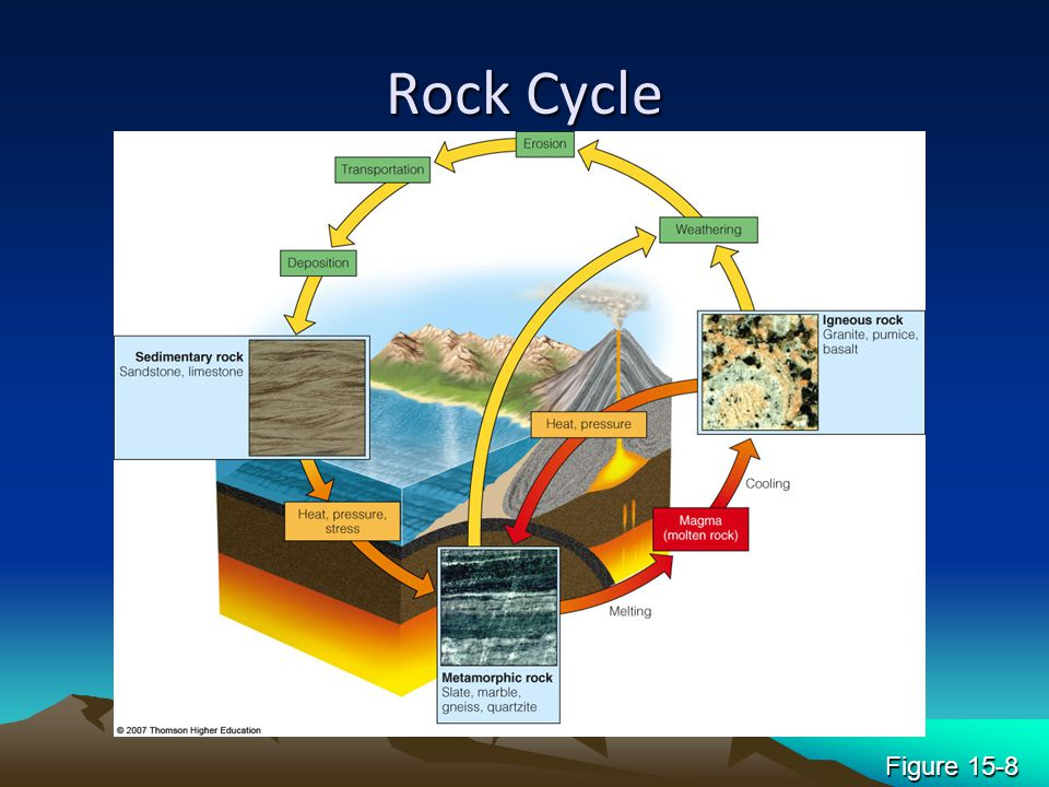 Rock Cycle Figure 15-8