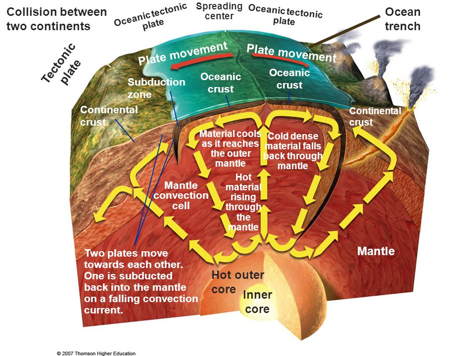Tectonic plate Inner core
