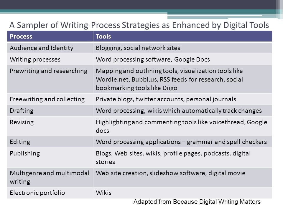 A Sampler of Writing Process Strategies as Enhanced by Digital Tools
