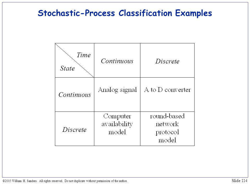 Stochastic-Process Classification Examples
