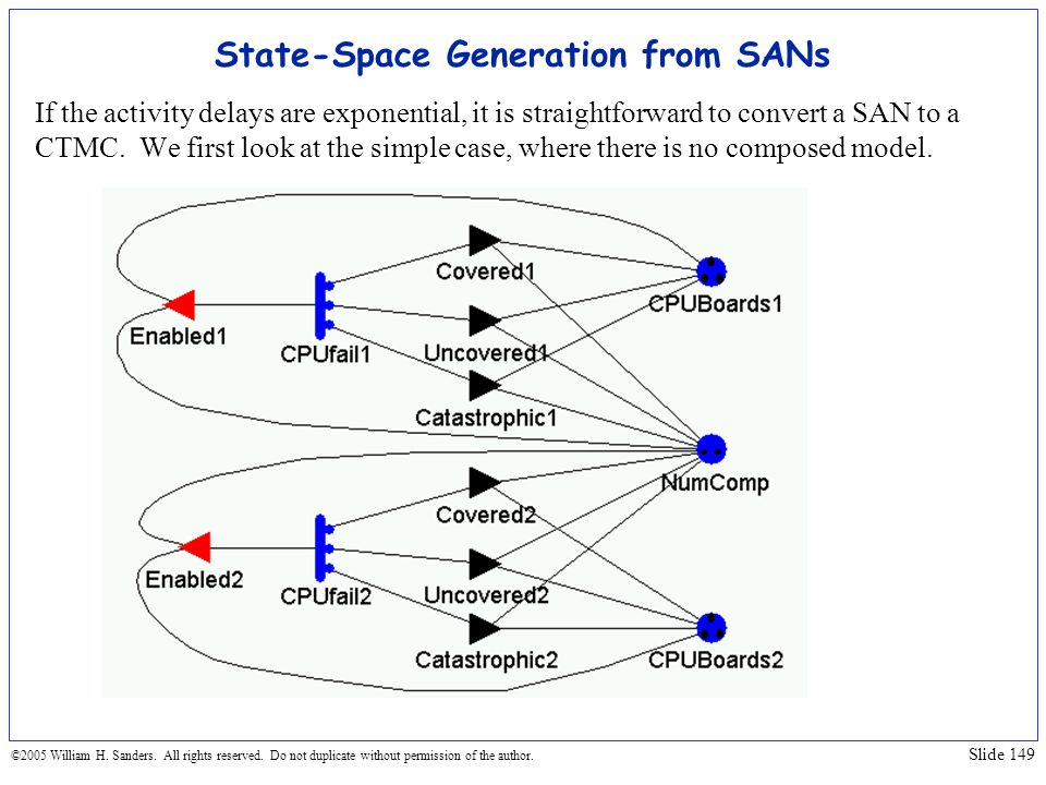 State-Space Generation from SANs