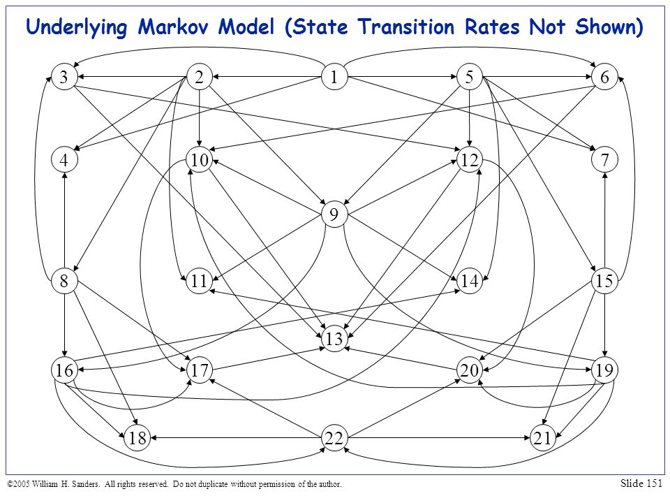 Underlying Markov Model (State Transition Rates Not Shown)