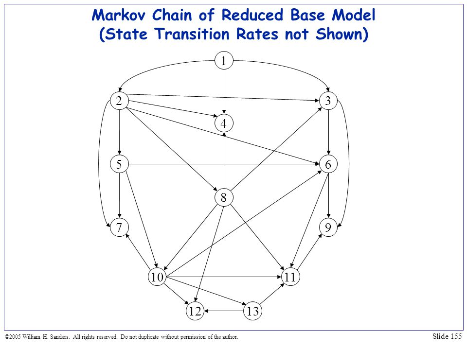 Markov Chain of Reduced Base Model (State Transition Rates not Shown)
