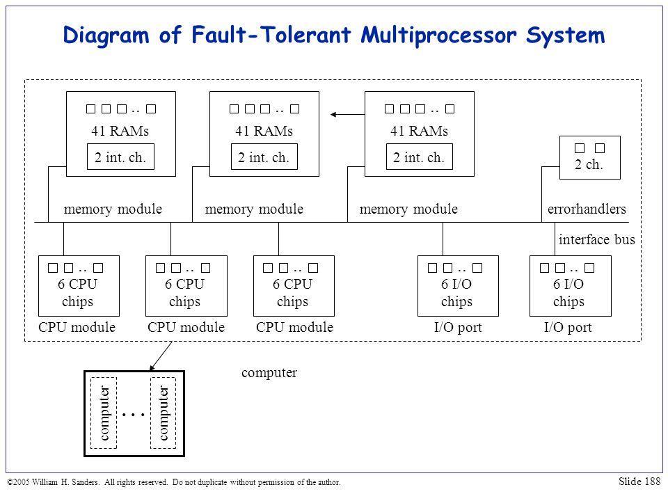 Diagram of Fault-Tolerant Multiprocessor System
