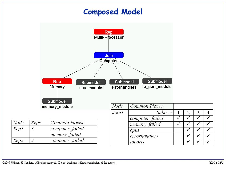 Composed Model ©2005 William H. Sanders. All rights reserved.