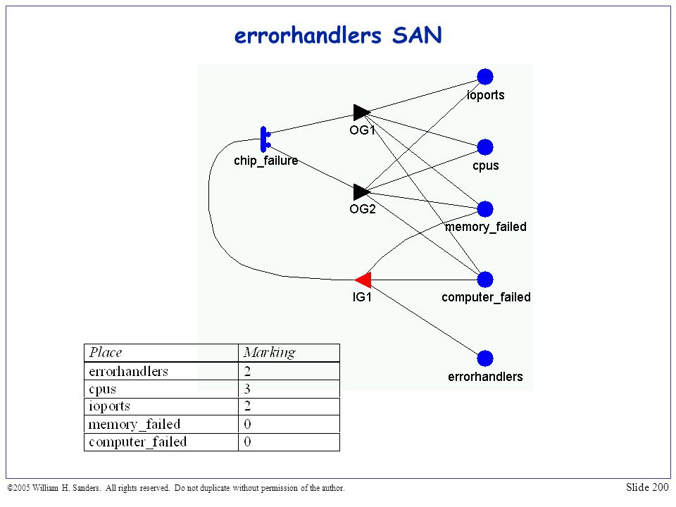 errorhandlers SAN ©2005 William H. Sanders. All rights reserved.