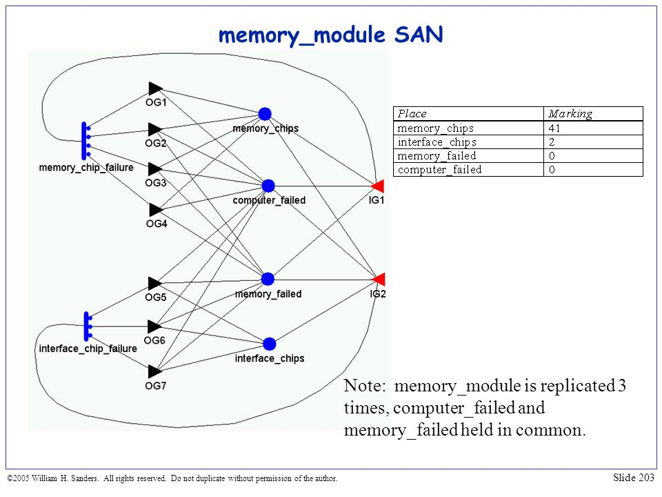 memory_module SAN Note: memory_module is replicated 3 times, computer_failed and memory_failed held in common.