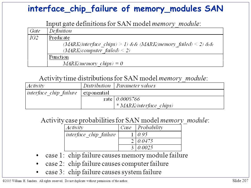 interface_chip_failure of memory_modules SAN