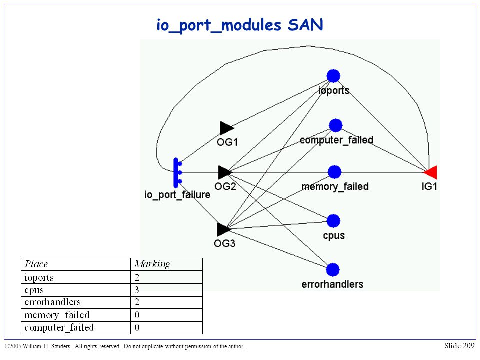 io_port_modules SAN ©2005 William H. Sanders. All rights reserved.
