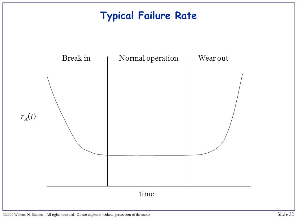 Typical Failure Rate Break in Normal operation Wear out rX(t) time