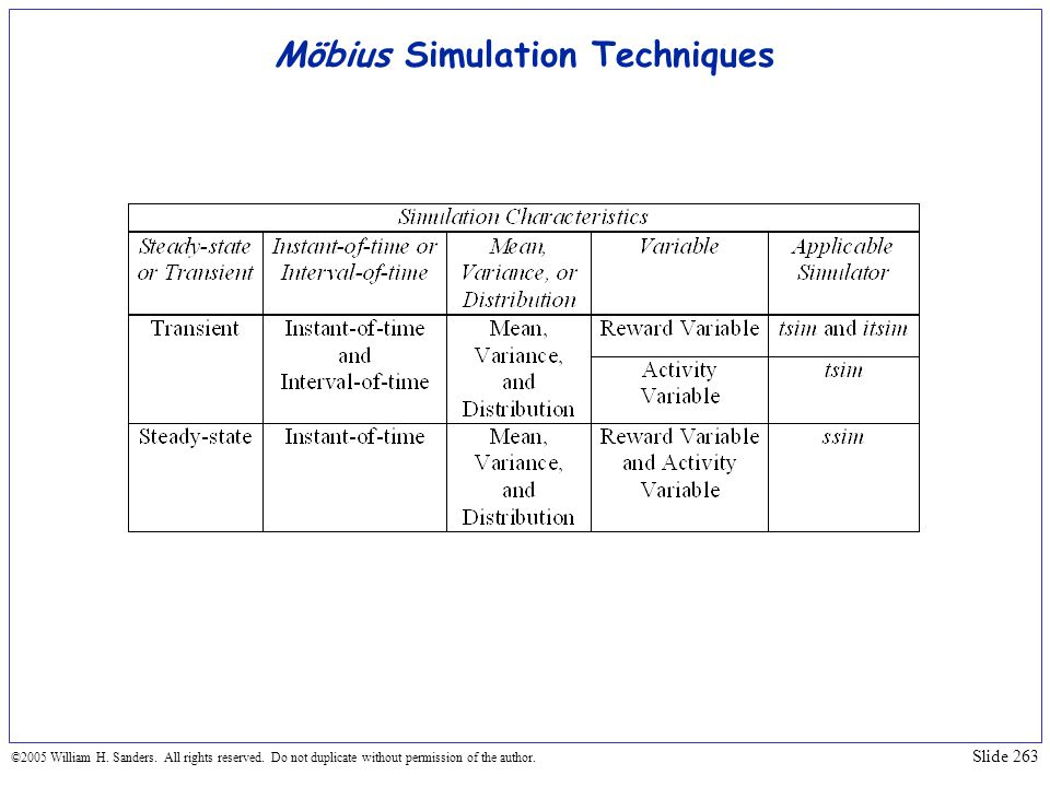 Möbius Simulation Techniques