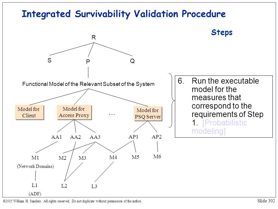 Integrated Survivability Validation Procedure