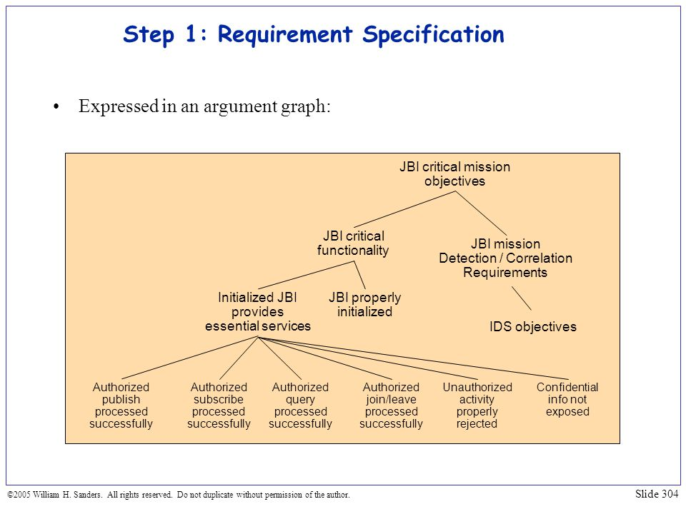 Step 1: Requirement Specification