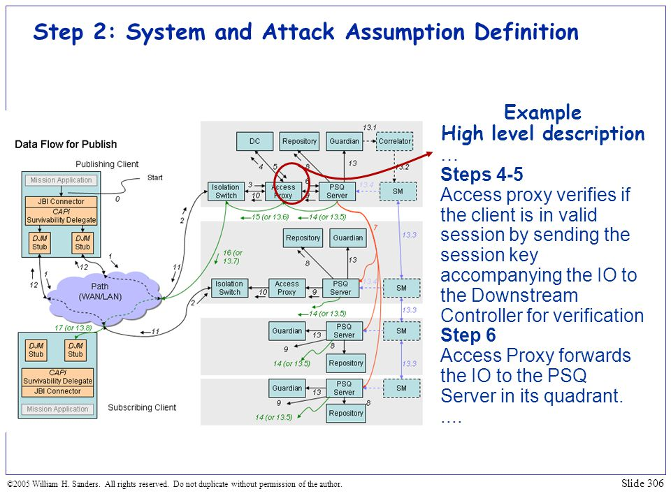 Step 2: System and Attack Assumption Definition