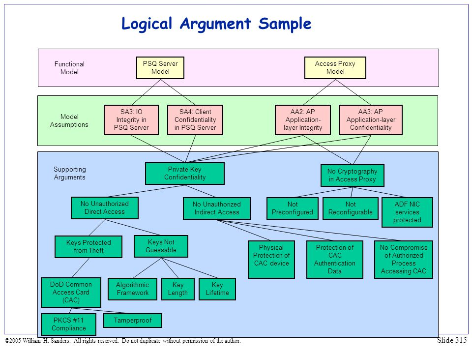 Logical Argument Sample