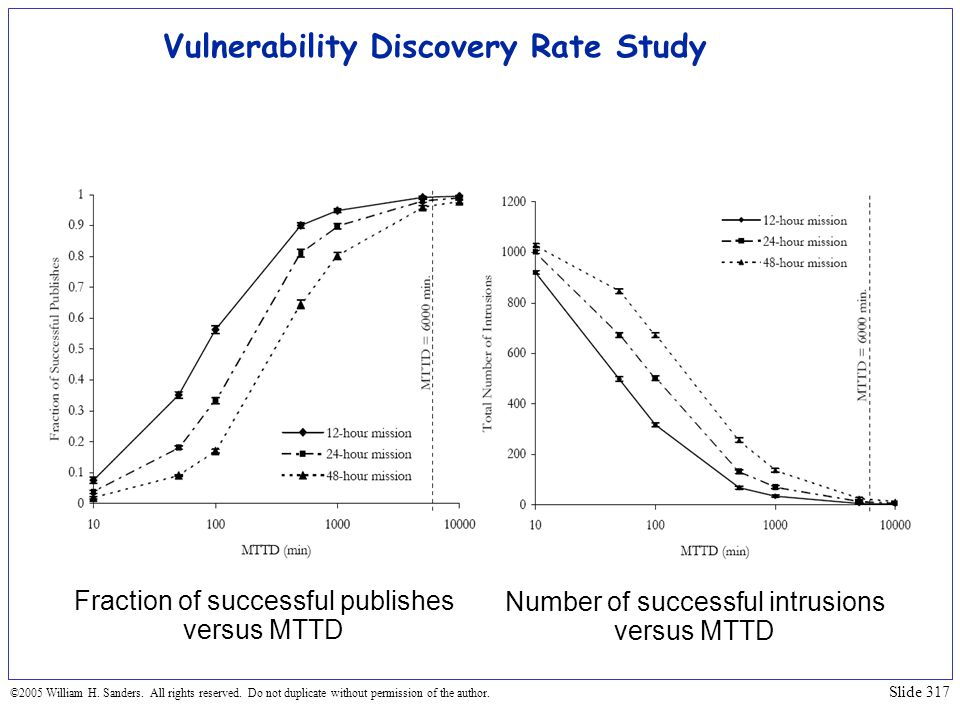 Vulnerability Discovery Rate Study