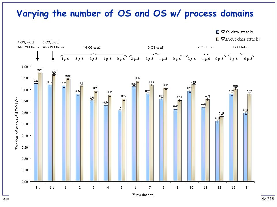 Varying the number of OS and OS w/ process domains