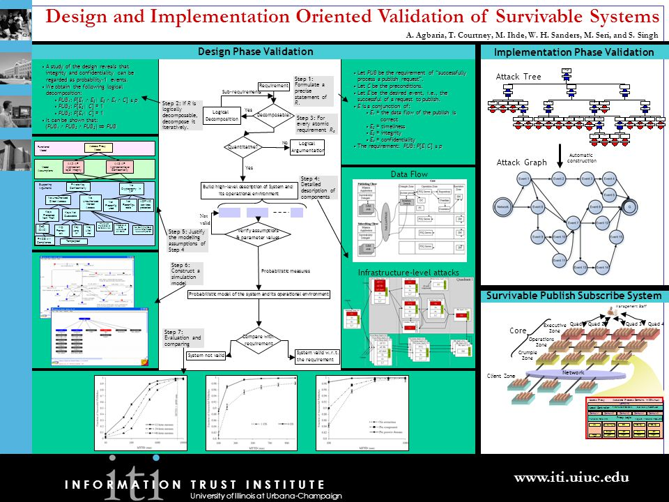 Design and Implementation Oriented Validation of Survivable Systems