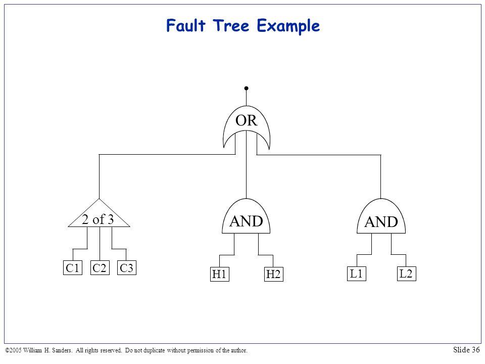 Fault Tree Example OR AND AND 2 of 3 C1 C2 C3 H1 H2 L1 L2