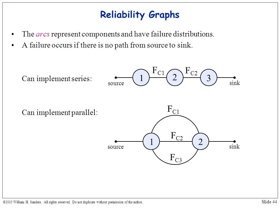 Reliability Graphs FC1 FC2 1 2 3 FC1 FC2 1 2 FC3