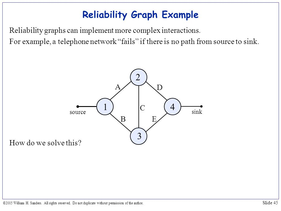 Reliability Graph Example