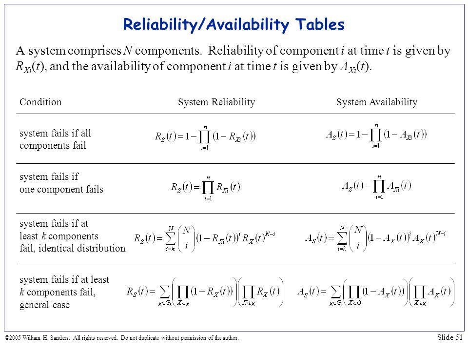 Reliability/Availability Tables