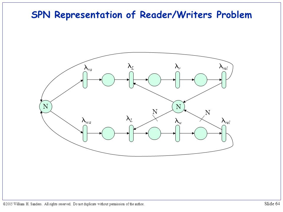 SPN Representation of Reader/Writers Problem