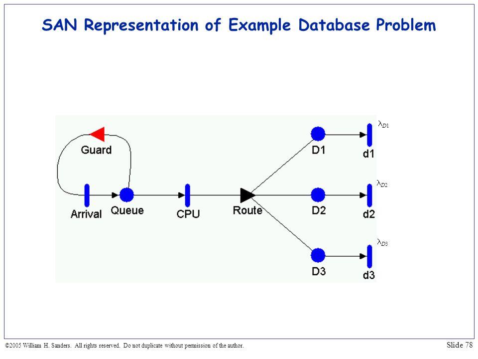 SAN Representation of Example Database Problem