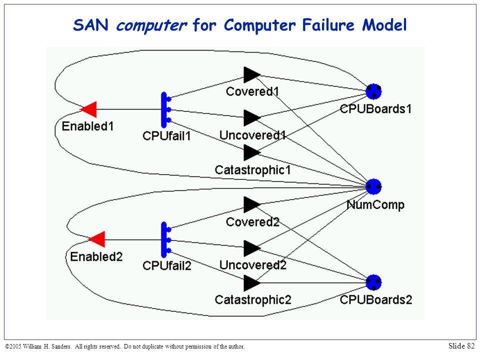 SAN computer for Computer Failure Model
