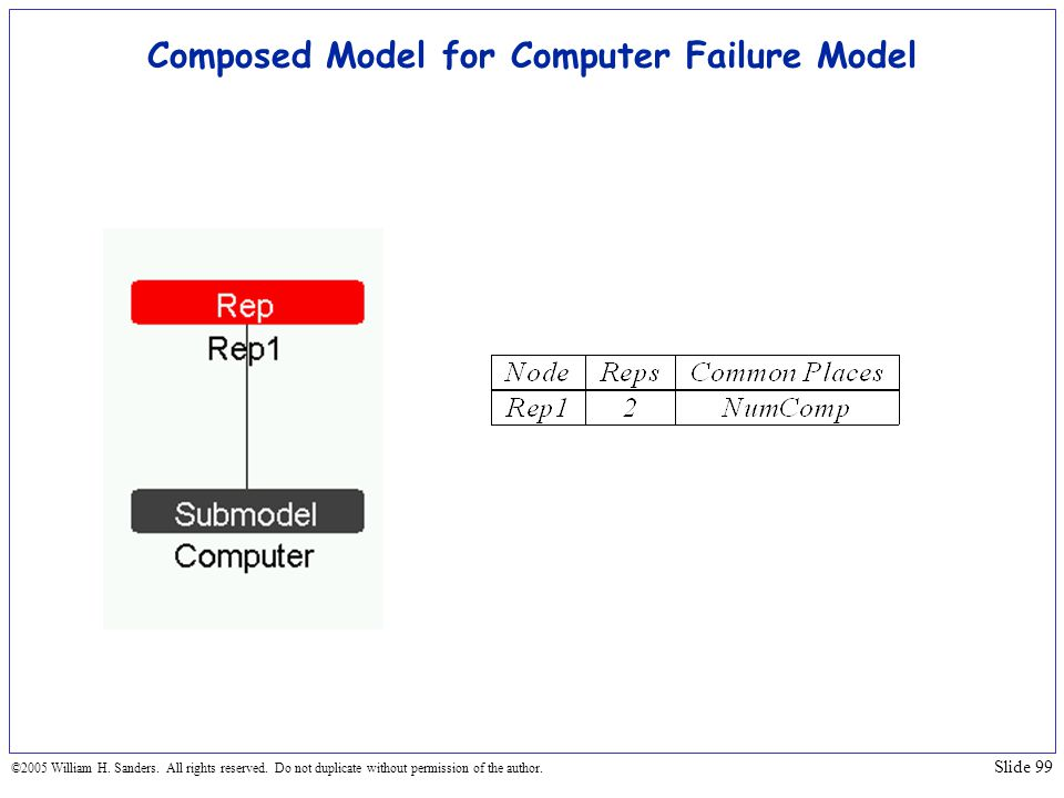 Composed Model for Computer Failure Model