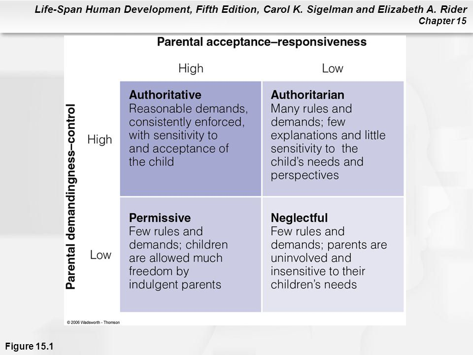 Figure 15.1 The acceptance/responsiveness and demandingness/control dimensions of parenting. Which combination best describes your parents' approach
