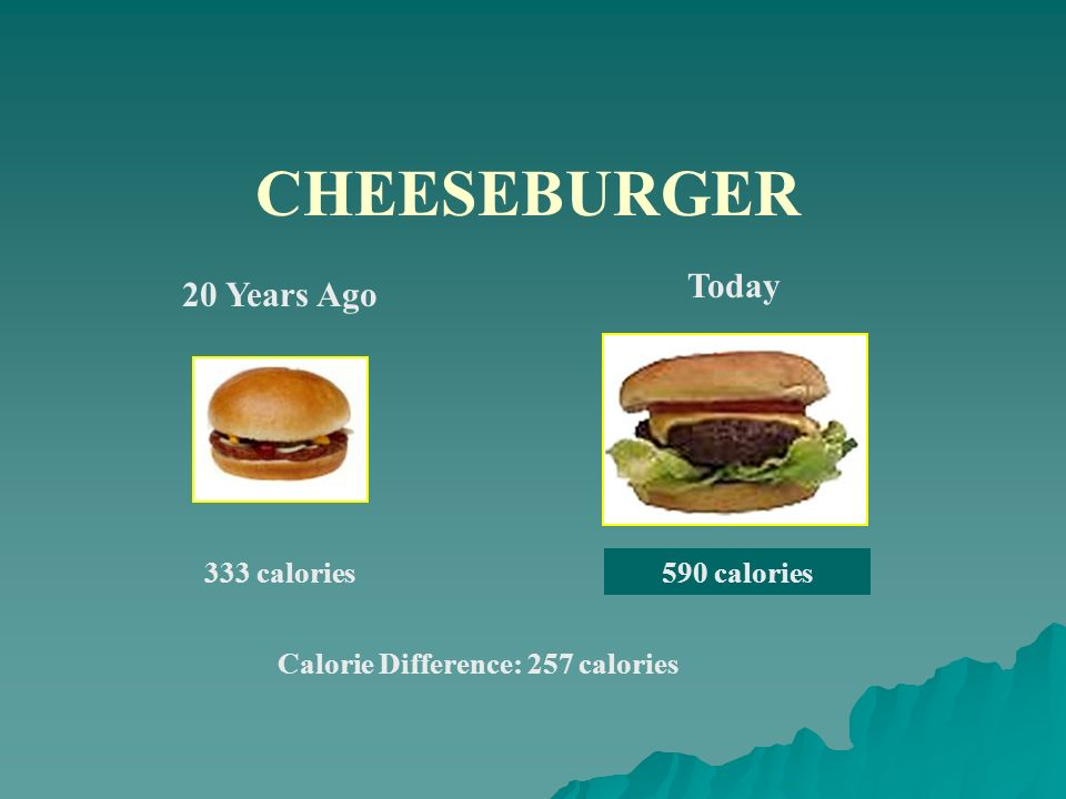 CHEESEBURGER Today 20 Years Ago 333 calories 590 calories