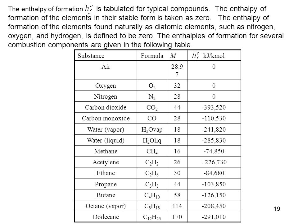 The enthalpy of formation is tabulated for typical compounds