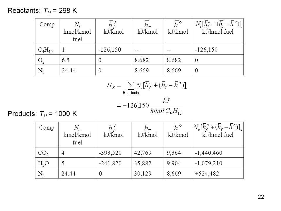 Reactants: TR = 298 K Products: TP = 1000 K Comp Ni kmol/kmol fuel