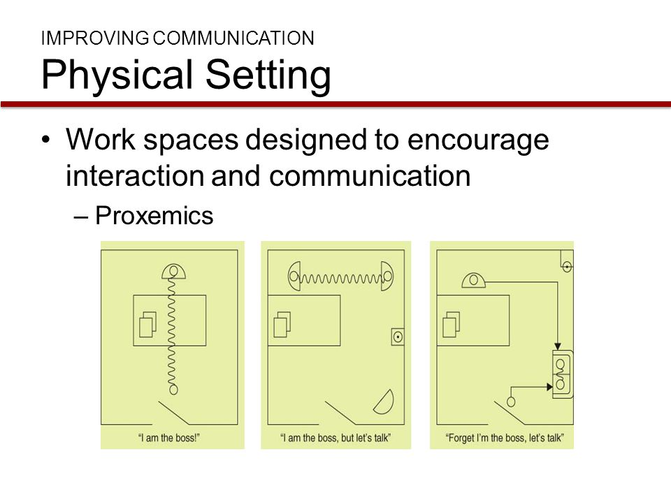 IMPROVING COMMUNICATION Physical Setting