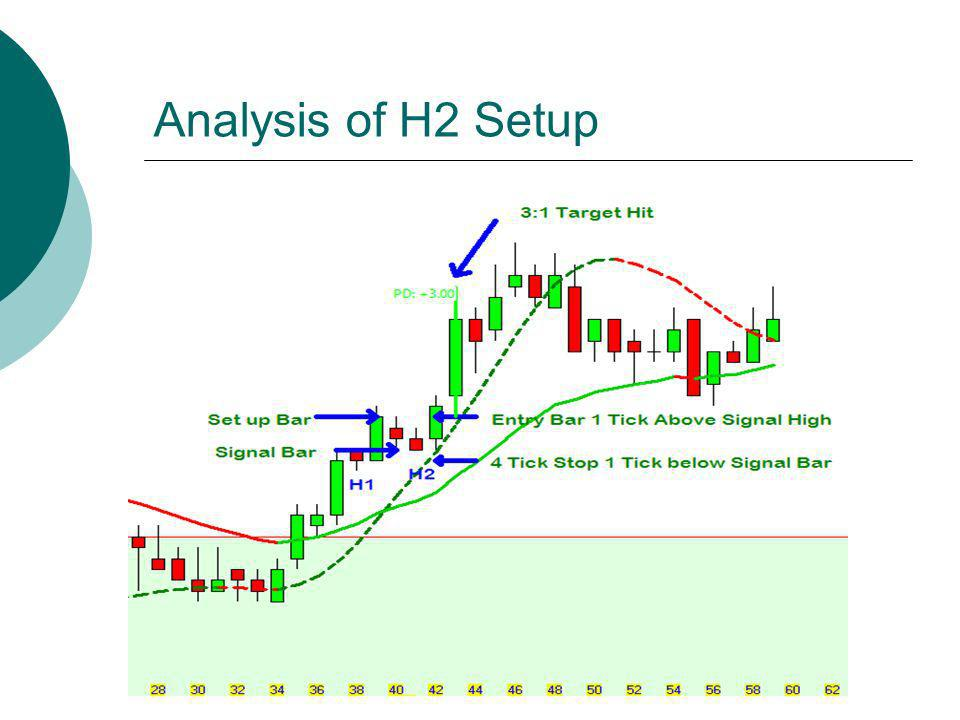 Analysis of H2 Setup