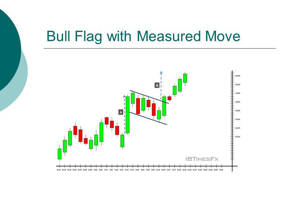 Bull Flag with Measured Move