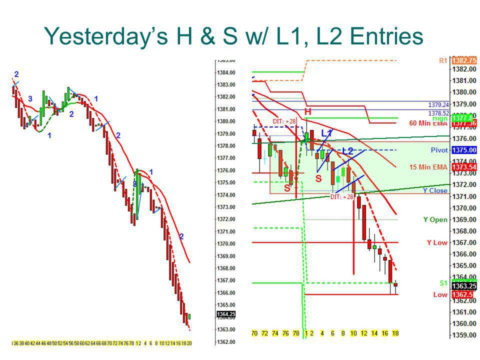 Yesterday's H & S w/ L1, L2 Entries