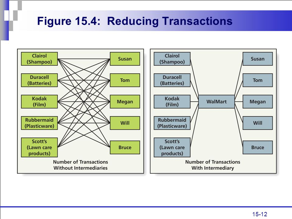 Figure 15.4: Reducing Transactions