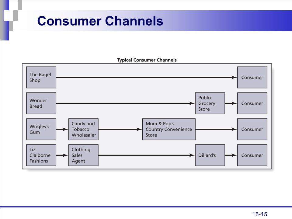 Consumer Channels
