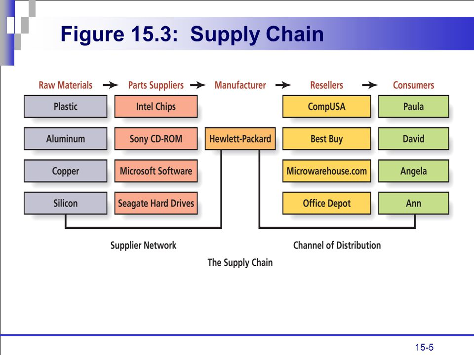 Figure 15.3: Supply Chain
